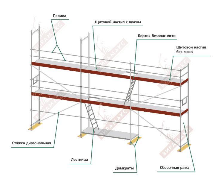 Виды строительных лесов: как определиться с выбором